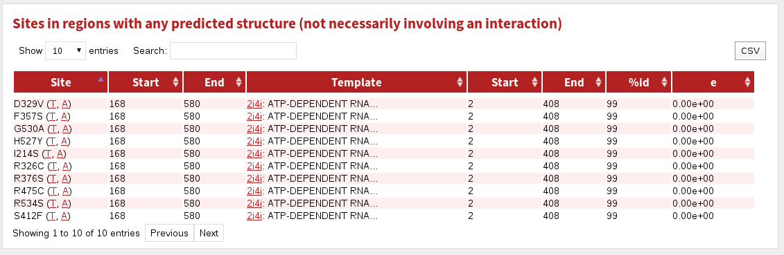 help protein page struct table